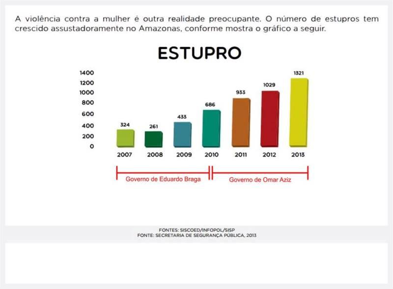 """Gráfico publicado no programa de governo da coligação """"Renovação e Experiência"""""""