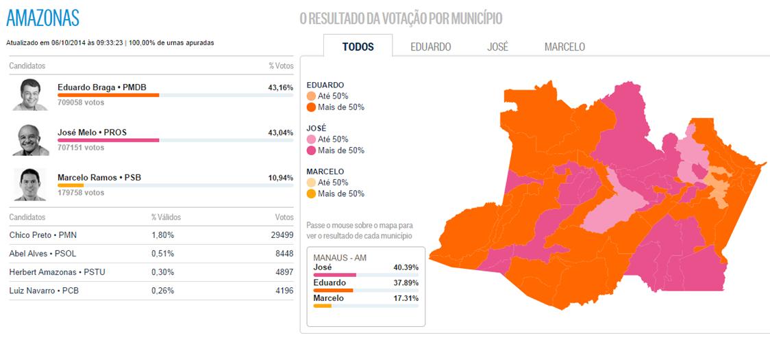 Votacao no Amazonas