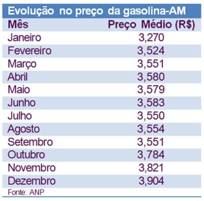 gasolina-reajustes-2015
