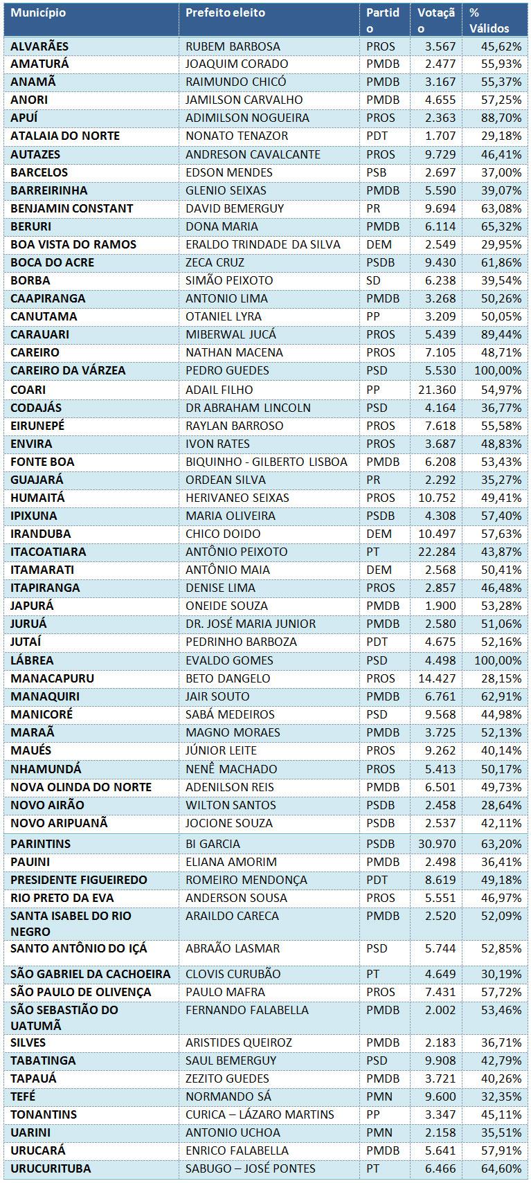 prefeitos-eleitos-amazonas-2016