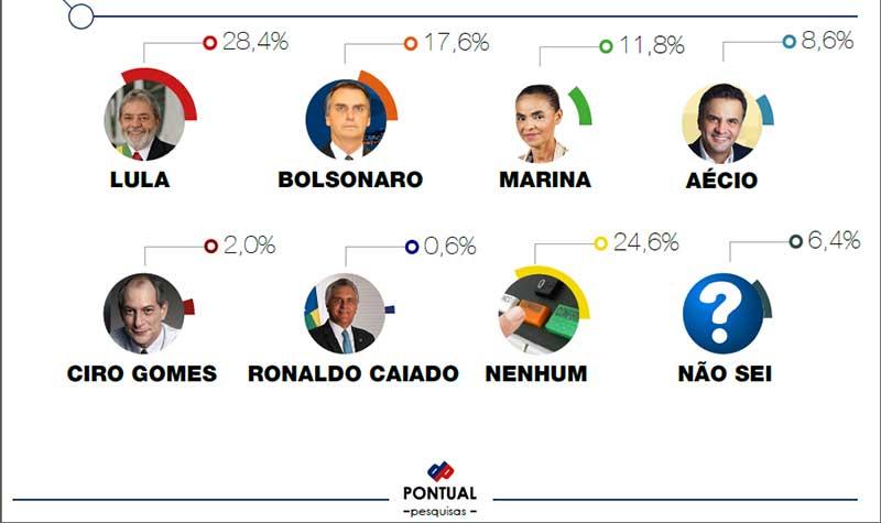 Pesquisa Para Presidente Em Manaus Mostra Lula E Bolsonaro Na Lideranca on Ual Vs