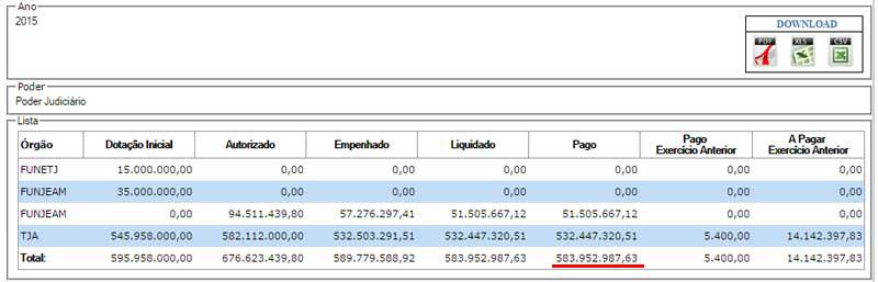 Despesas-TJAM-2015