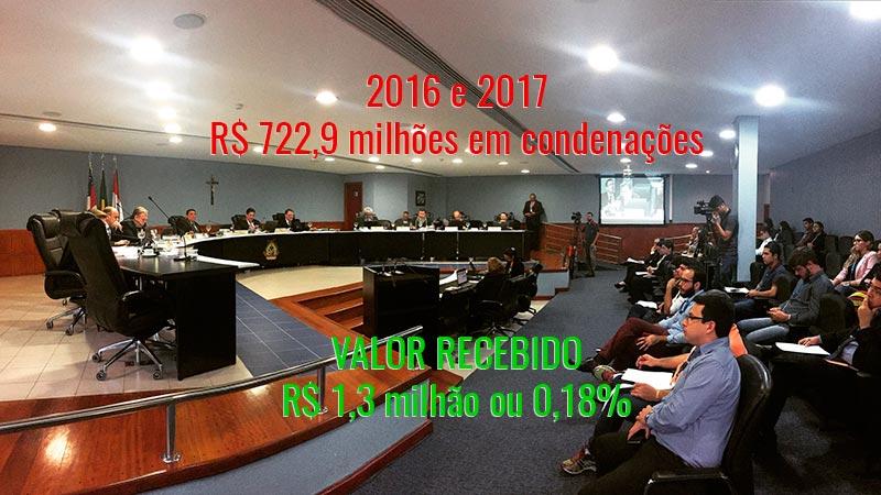 Tribunal de Contas do Estado do Amazonas