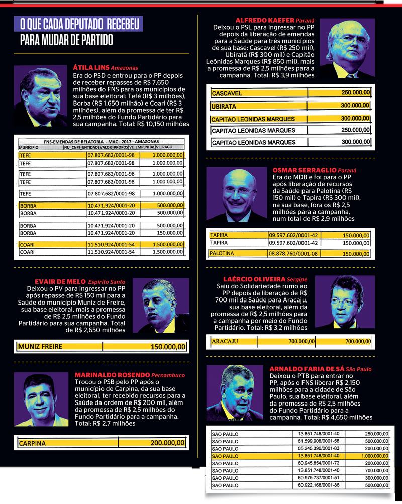 Detalhamento do dinheiro do FNS para bases eleitorais dos deputados (Foto: Reprodução/Revista Isto É)
