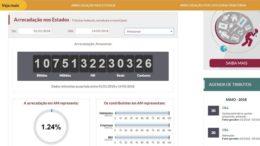Impostômetro mede o pagamento de impostos federais em tempo real em todo o País (Foto: Reprodução)