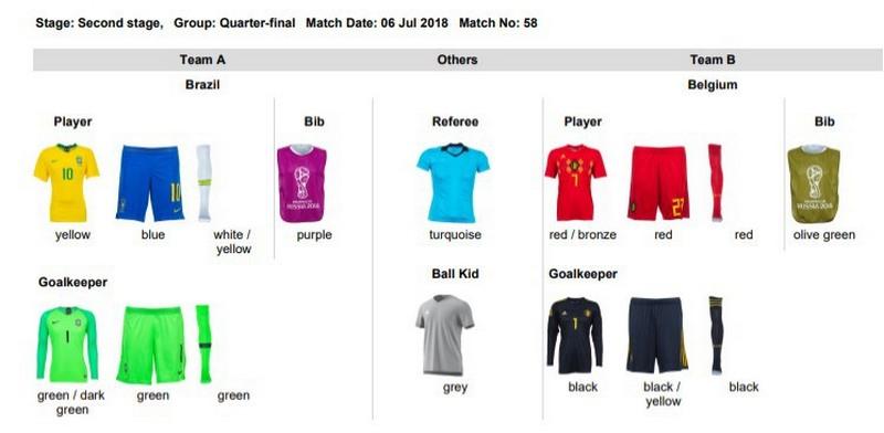 Cores de uniformes registrados pela Fifa para as duas seleções