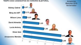TRE-AM define ordem e tempo da propaganda eleitoral para candidatos