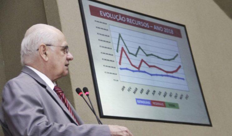Deputado Serafim Corrêa apresentou números sobre repasses aos municípios (Foto: Divulgação)