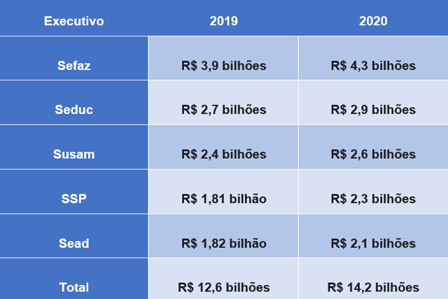 ranking-orçamento-AM