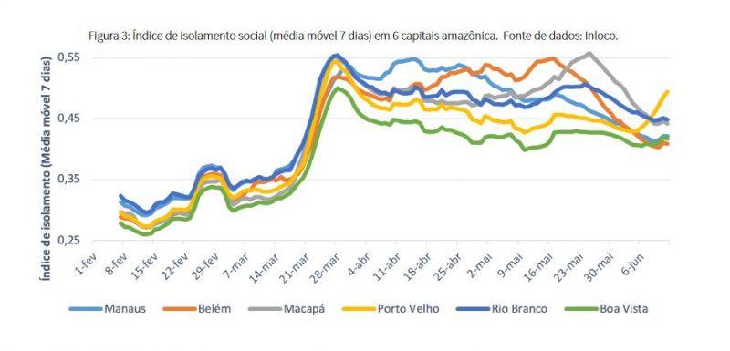 índice de isolamento capitais norte