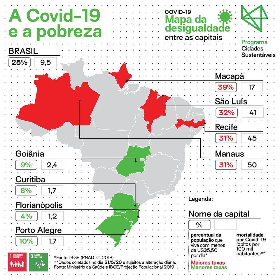 covid-19 e desigualdade
