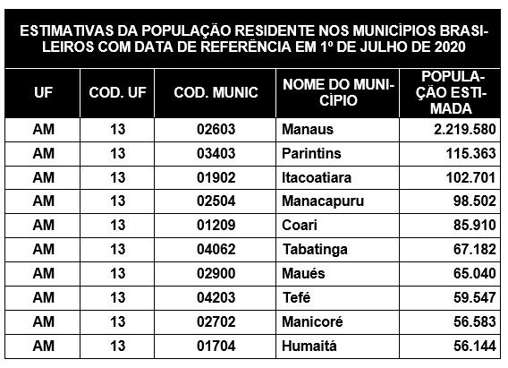 populacao municipios am