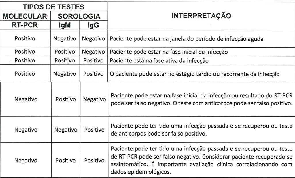 testes de covid-19