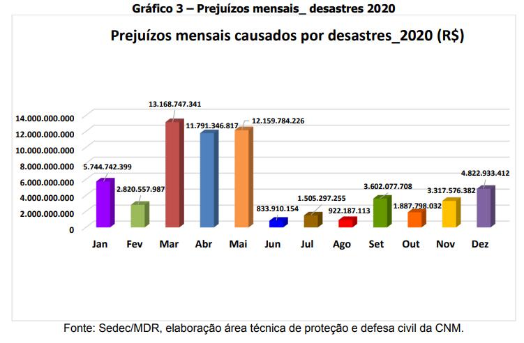 prejuizos mensais desastres 2020