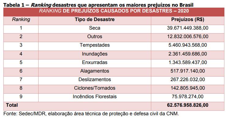 ranking desastres