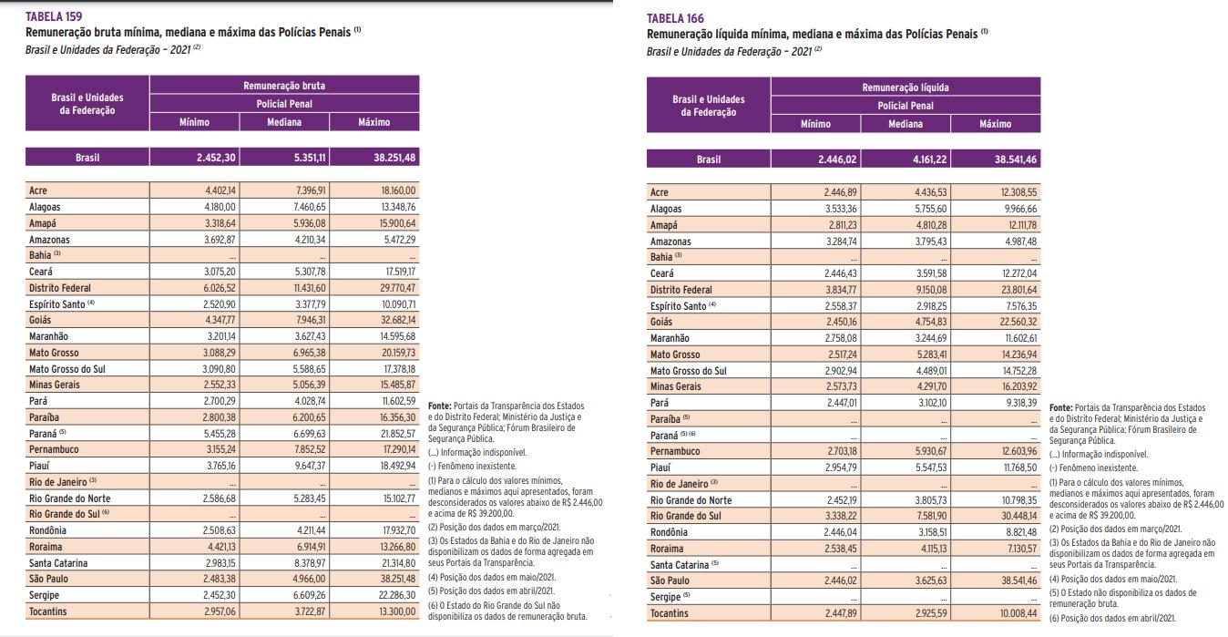 remuneracao policia penal brasil