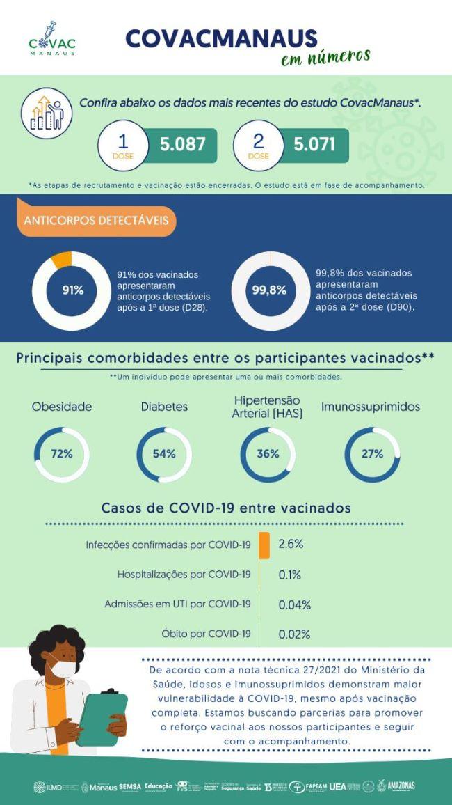 pesquisa CovcManaus