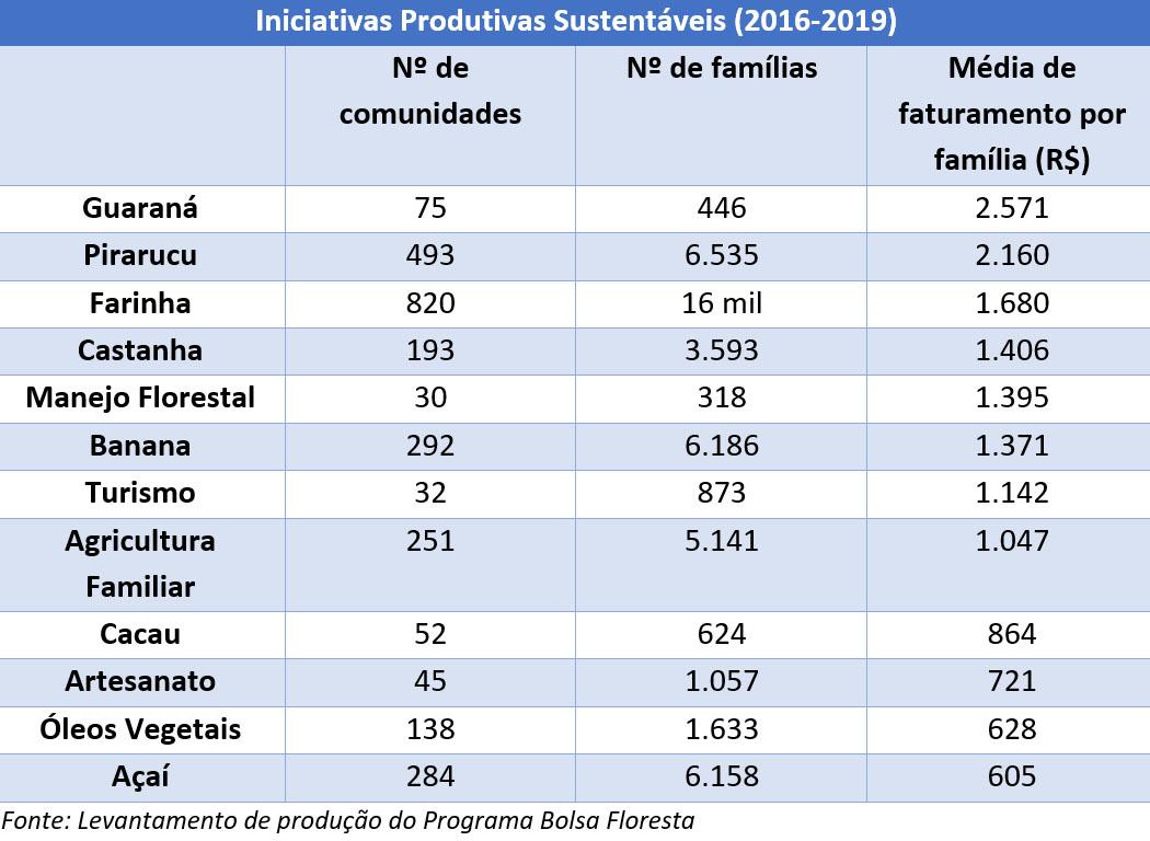economia sustentavel amazonas